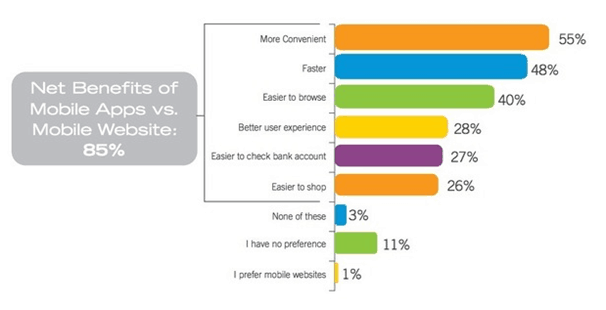 A graph showing the net benefits of mobile apps